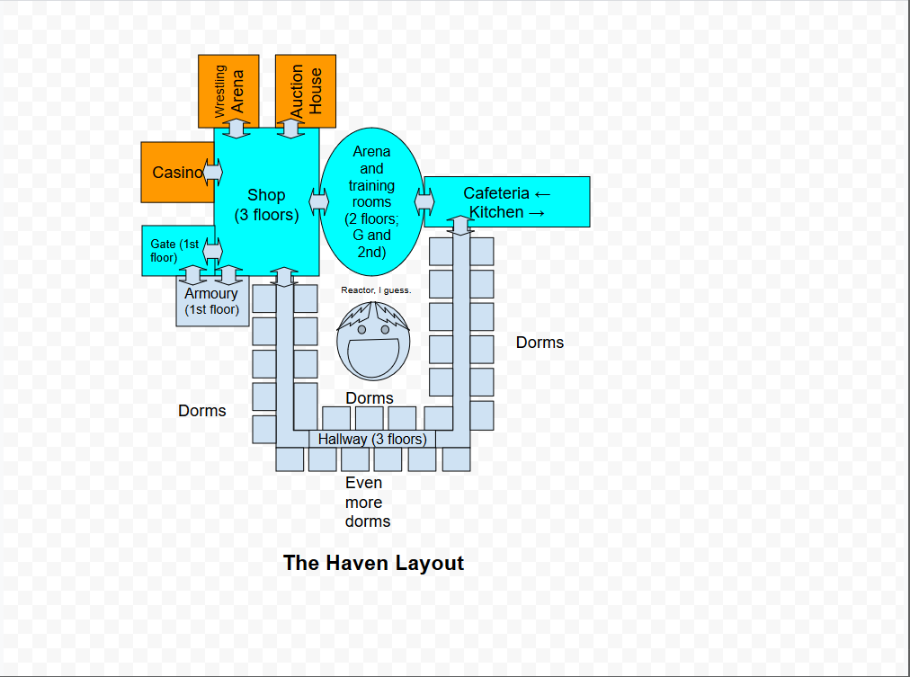 The Haven Layout